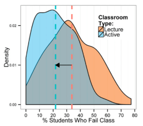 Kernel density plots of failure rates under active learning and under lectures. Mean failure rates under each classroom type--21.8% and 33.8%--are shown by dashed vertical lines.